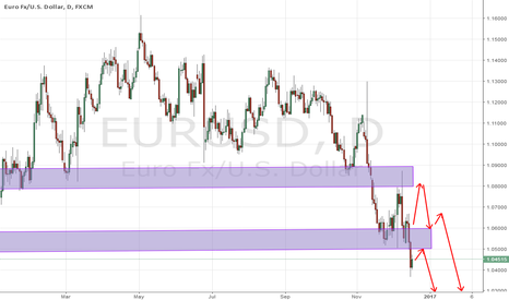 EURUSD: Eurusd SELL OVERALL SELL Trend STrong Sell