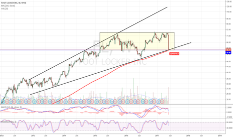 FL: Key support area. If it breaks, could get really ugly