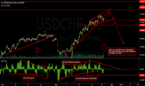 USDCHF: USDCHF - Selling pressure building