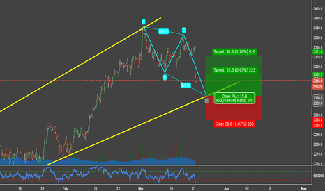 SPX500USD: Trend Continuation S&P 500