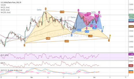 USDCHF: USDCHF: Forming 3 Low Risk Gartley Patterns