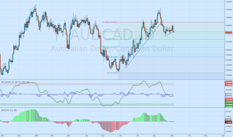 AUDCAD: broke out