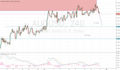 AUDUSD: Aud/usd looking very weak now. Good opportunity