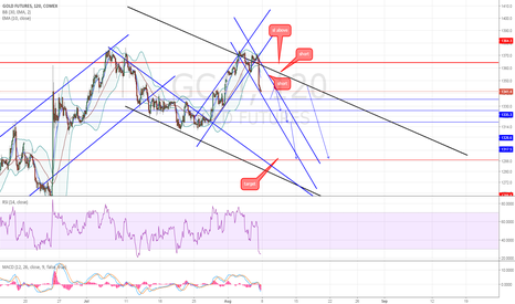 GC1!: golden treasure map , supports resistance , targets