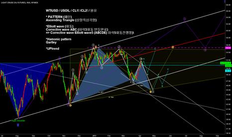 CL1!: wtiusd/ usoil / cl1!  pattern & elliottwave & channel