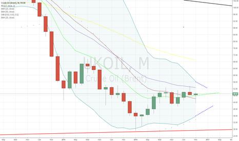 UKOIL: Долгосрочный тренд на повышение цены