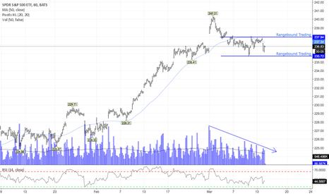 SPY: Rangebound Trading Till FOMC