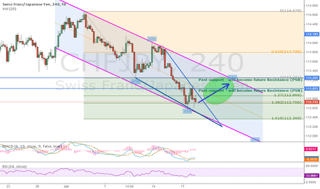 CHFJPY: CHFJPY - LONG setup almost here - FOREXTRADINGZONES