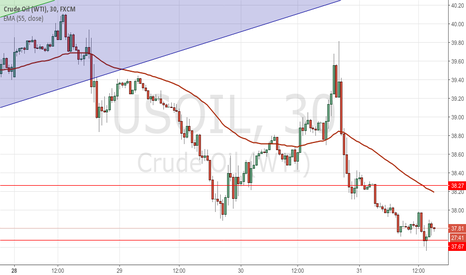 USOIL: Crude short setup