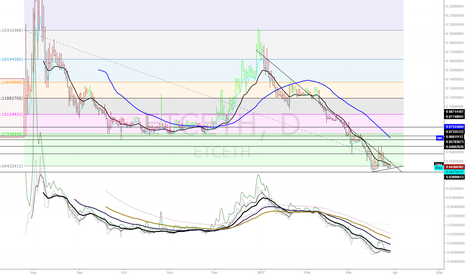 ETCETH: ETCETH Daily Reversal Setup
