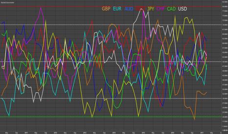 EURUSD: Macro - Market Barometer Update