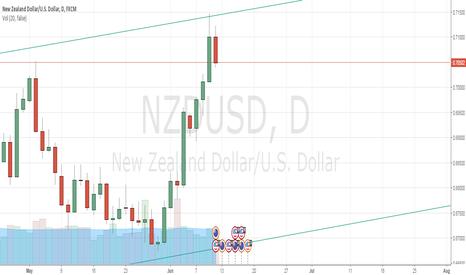 NZDUSD: Nzdusd short -