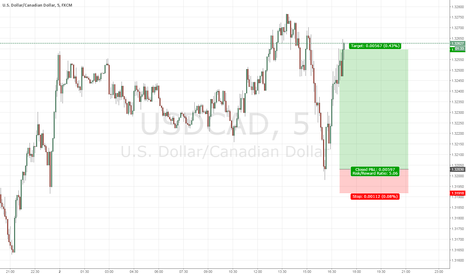 USDCAD: 15 Minutes Swing Buy