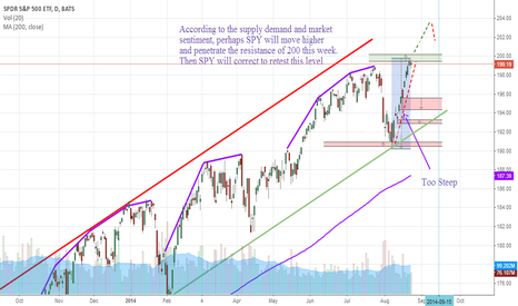 SPY: SPY_Cautious Bullish