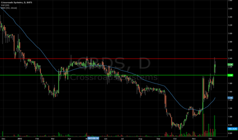 CRDS: $CRDS - 2.40 crucial break point