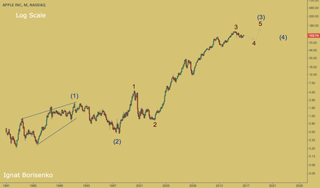 AAPL: APPLE - Monthly wave count