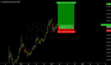 USDCNH: USDCNH - Long Setup