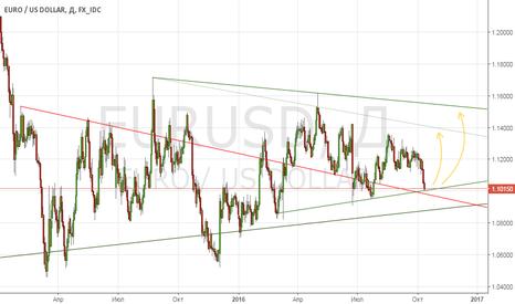 EURUSD: Длинная по Евро