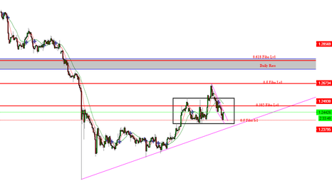 GBPUSD: soon potential long if criteria met