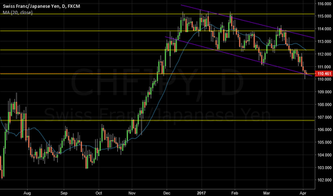 CHFJPY: Thoughts