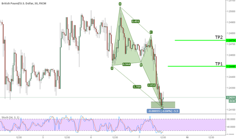 GBPUSD: Active Bullish Deep crab on GBPUSD