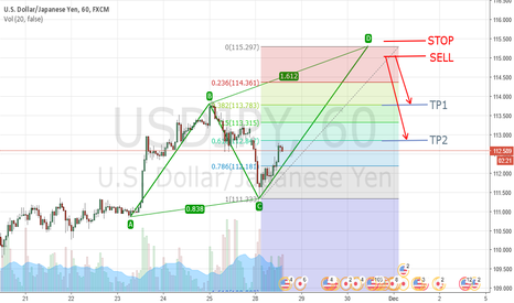 USDJPY: AB=CD Bear (Setup)