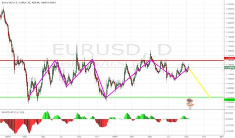 EURUSD: EURUSD Bearish for the next month