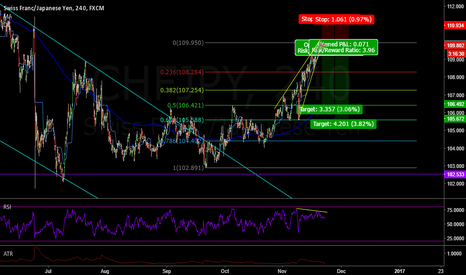 CHFJPY: CHFJPY Continued Divergence