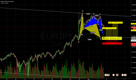EURJPY: EURJPY 1H. Bullish bat and Crab pattern visible.