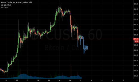 BTCUSD: Neutral but most obvious move is short