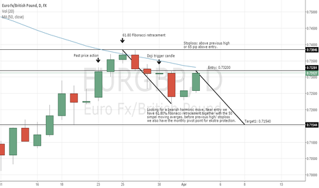 EURGBP: EurGbp Bearish harmonic move