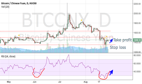BTCCNY: The pattern continues