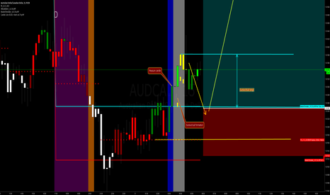 """AUDCAD: How to trade """"dunked bull"""" formation"""
