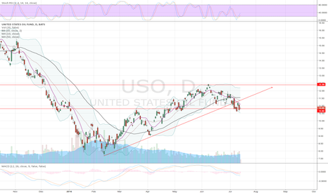 USO: USO COULD TEST FEB LOW