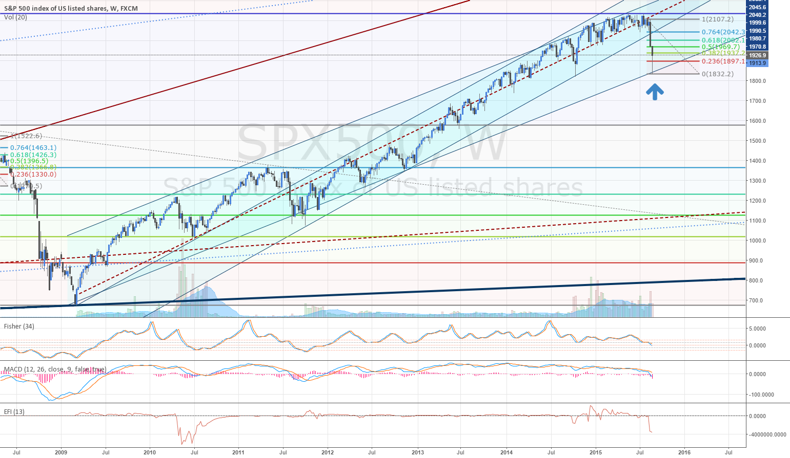I think it bounced here at trend channel bottom