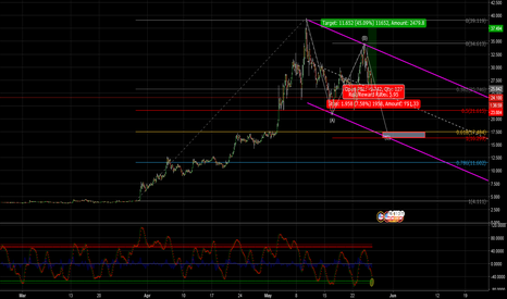 LTCUSD: Litecoin getting hit by the ugly stick...