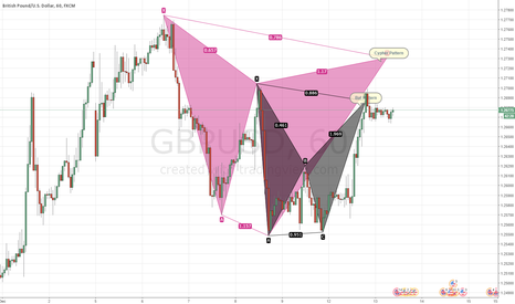 GBPUSD: GBPUSD - 1H - Cypher and Bat Pattern