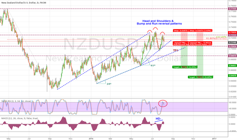 NZDUSD: I will sold Kiwi this week