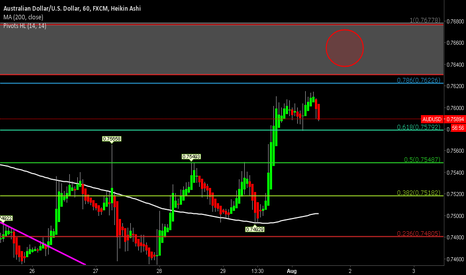 AUDUSD: AUDUSD Potential SELL Scratch Setup On 1 Hour Chart
