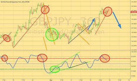 GBPJPY: Sell at the break
