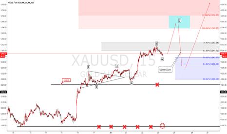 XAUUSD: XAUUSD Elliot wave analysis