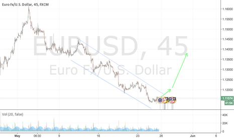 EURUSD: Scalp/Breakout on EURUSD