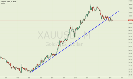 XAUUSD: Long term trendline broken
