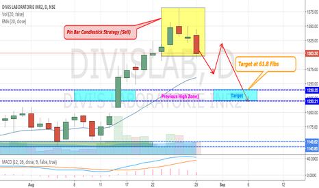 DIVISLAB: DIVIS LABS - PINBAR CANDLESTICK PATTERN STRATEGY