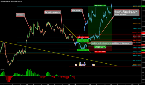 AUDNZD: AUDNZD possible move to the upside