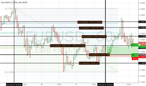 EURUSD: 1 september EURUSD Fibonacci + Heatmap analysis (updated 15:00)