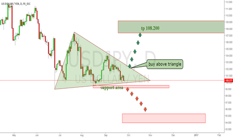 USDJPY: look buy and sell triangle