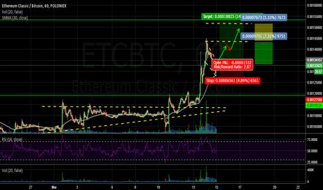 ETCBTC: ETC