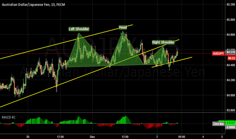 AUDJPY: UPDATE AUDJPY SHORT
