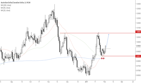 AUDCAD: AUDCAD Probably a short term bottom in place